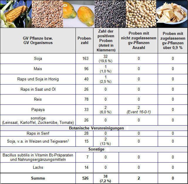 Tabelle: GVO-Untersuchungen in Lebensmitteln 2019