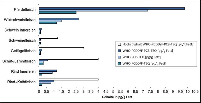 Abbildung 1: Beitrag der PCDD/F und dl-PCB zum WHO-PCDD/F-PCB-TEQ und Vergleich mit den gemäß Verordnung (EG) Nr. 1881/2006 geltenden Höchstgehalten (WHO-PCDD/F-PCB-TEQ) für Fleisch