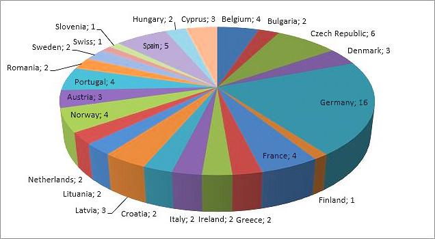 Abbildung 2: Übersicht über die Herkunft der 78 Proben Säuglingsanfangsnahrung aus 24 europäischen Ländern, die auf MRM-gängige Verbindungen untersucht wurden.