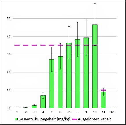 Abbildung 3 Gesamt-Thujongehalt (Summe aus α- und β-Thujon) in mg/kg der 12 untersuchten Proben und ausgelobter Thujongehalt; die Fehlerbalken stellen die erweiterte Messunsicherheit dar