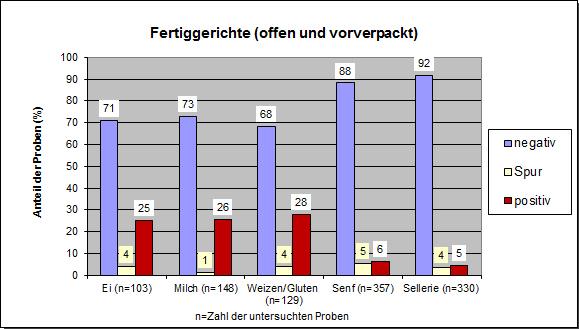 Grafik: JB Allergene 2018, Fertiggerichte