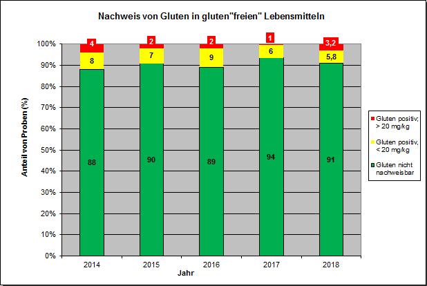 """Grafik: Gluten in gluten """"freien"""" Lebensmitteln"""