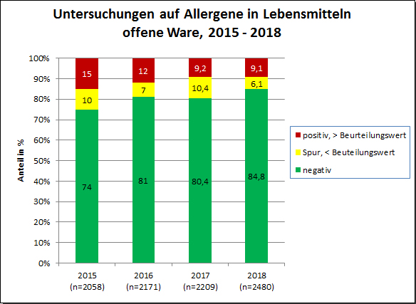 Grafik: JB Allergene 2018, offene Ware 2015-2018
