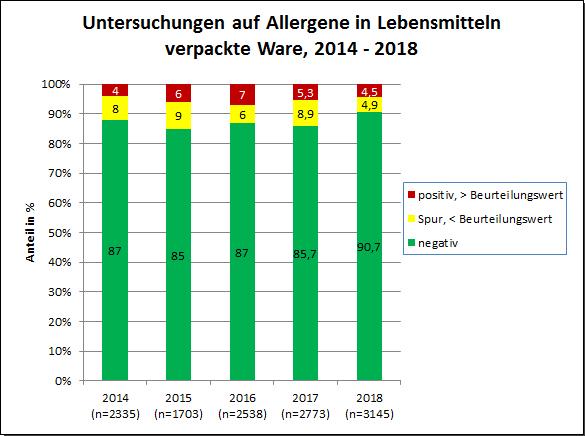Grafik: JB Allergene 2018, verpackte Ware 2014-2018