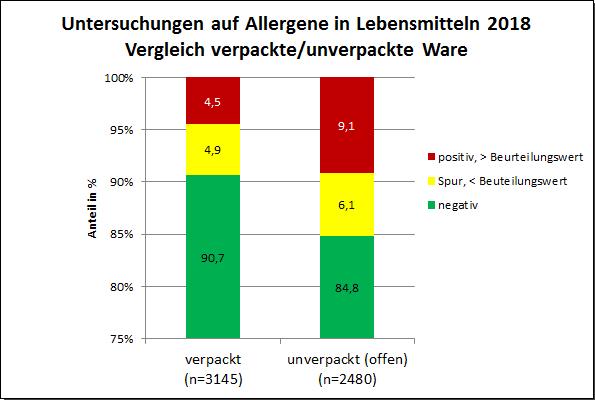 Grafik: JB Allergene 2018, Vergleich verpackte/unverpackte Ware
