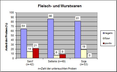 Grafik: JB Allergene 2018, Wurstwaren