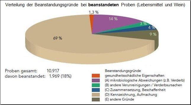 Verteilung der Beanstandungsgründe bei beanstandeten Proben