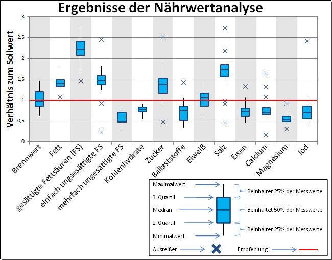 Diagramm: Nährwertanalyse