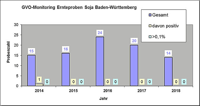 GVO-Monitoring 2018: Soja