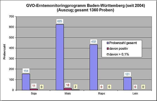 Ergebnisse des GVO-Erntemonitorings seit 2004