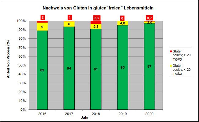 """Grafik 11: Nachweis von Gluten in gluten""""freien"""" Lebensmitteln"""