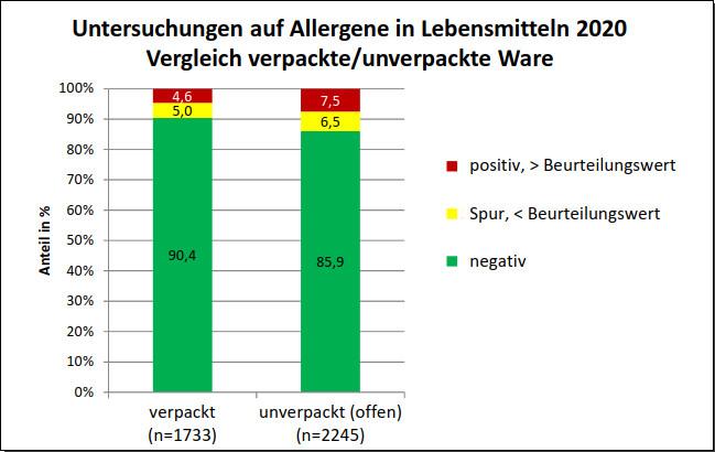 Grafik 1: Vergleich der Allergenbefunde bei verpackter und unverpackter Ware