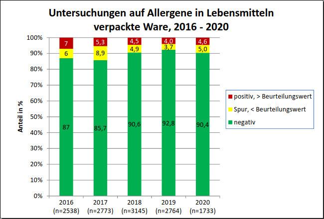 Grafik 2: Allergenbefunde bei vorverpackt angebotenen Lebensmitteln von 2016 bis 2020