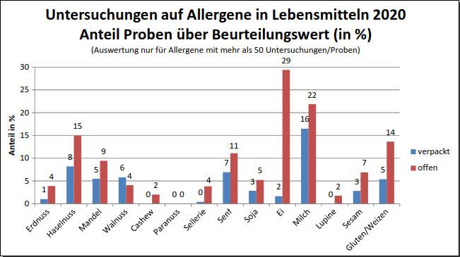 Grafik 3: Vergleich positiver Allergenbefunde bei verpackter und unverpackter Ware 2020 über Beurteilungswert