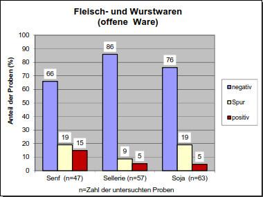 Grafik 6: Fleisch- und Wurstwaren (offene Ware)