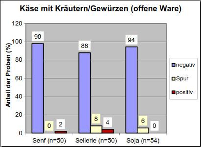 Grafik 7: Käse mit Kräutern/Gewürzen (offene Ware)