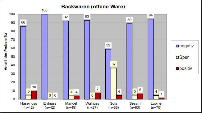 Grafik 8: Backwaren