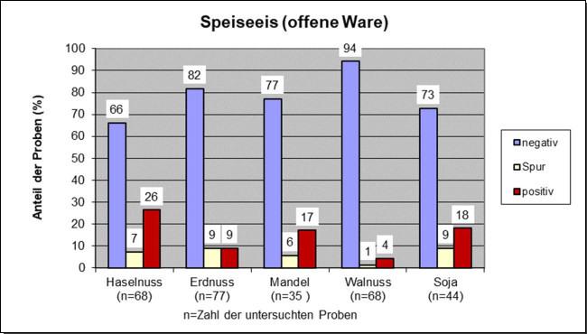 Grafik 9: Speiseeis (offene Ware)
