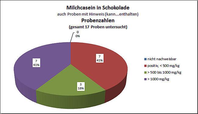 Grafik: JB Allergene 2019, Milchcasein in Schokolade