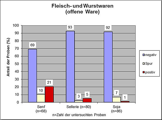 Grafik: JB Allergene 2019, Fleisch und Wurstwaren (offene Ware)