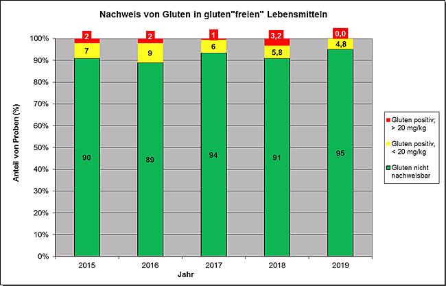 """Gluten in """"glutenfreien"""" Lebensmitteln. Anteile von Gluten-positiven Proben bzw. Proben, bei denen der Grenzwert von 20 mg/kg überschritten war. Untersuchungen der Jahre 2015 bis 2019"""