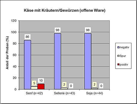 Grafik: JB Allergene 2019, Käse (mit Kräutern bzw. Gewürzen)