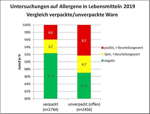 Vergleich der Allergenbefunde bei verpackter und unverpackter Ware, angegeben als prozentuale Anteile aller Untersuchungen