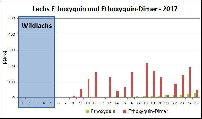 Abb.1. Ethoxyquin und Ethoxyquin-Dimer in Lachs in [µg/kg] aus Untersuchungen 2017