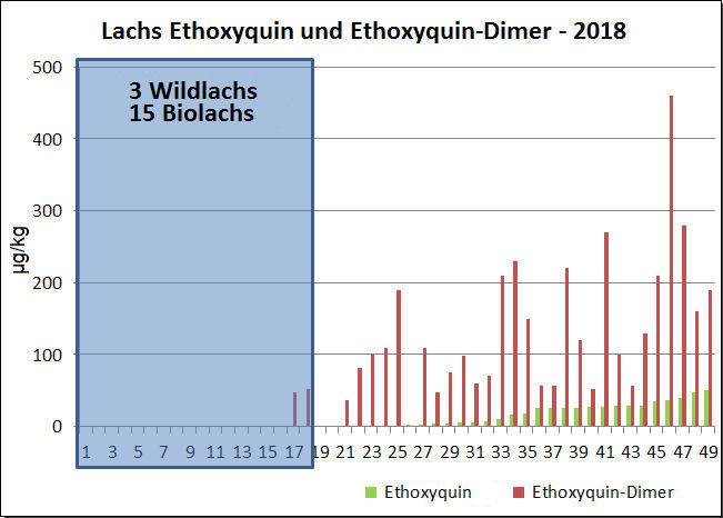 Abb.2. Ethoxyquin und Ethoxyquin-Dimer in Lachs in [µg/kg] aus Untersuchungen 2018