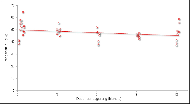 Abbildung 3: Veränderung des Furangehaltes während der Lagerung, fünf Messungen in einem Zeitraum von 1 Jahr