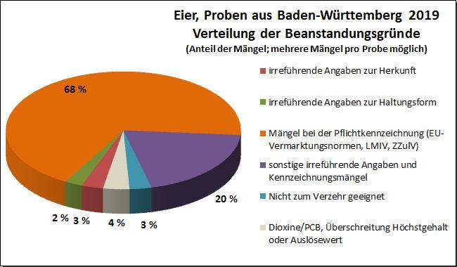 Grafik: Jahresbericht Eier 2019, Beanstandungsgründe