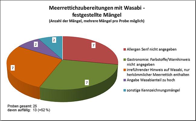 Grafik: Meerrettichzubereitungen mit Wasabi, festgestellte Mängel