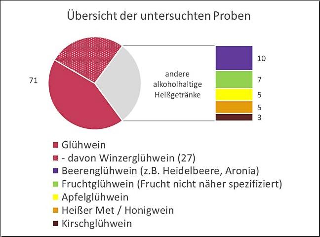 Grafik: Übersicht der untersuchten Proben