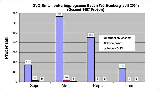 GVO-Erntemonitoringprogramm Baden-Württemberg seit 2004