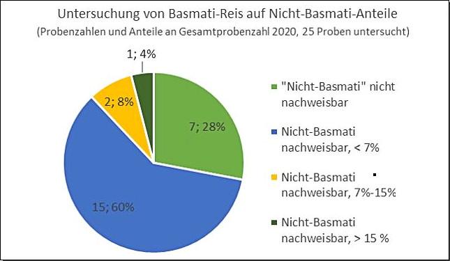 Grafik: Untersuchung von Basmati-Reis auf Nicht-Basmati-Anteile