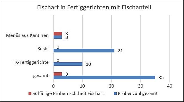 Grafik: Fischart in Fertiggerichten mit Fischanteil