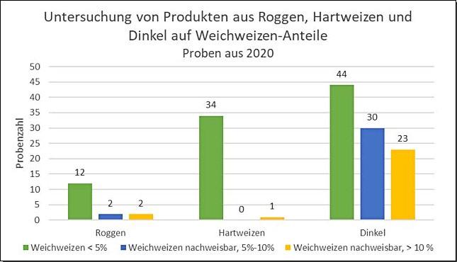 Grafik: Untersuchung von Produkten aus Roggen, Hartweizen und Dinkel auf Weichweizen-Anteile, Proben aus 2020