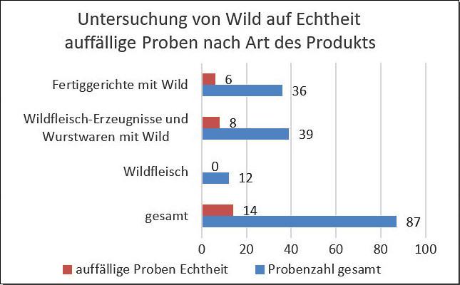 Grafik: Untersuchung von Wild auf Echtheit; auffällige Proben nach Art des Produkts