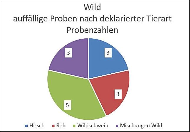 Grafik: Wild; auffällige Proben nach deklarierter Tierart; Probenzahlen