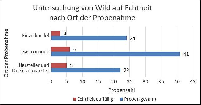 Grafik: Untersuchung von Wild auf Echtheit nach Ort der Probenahme