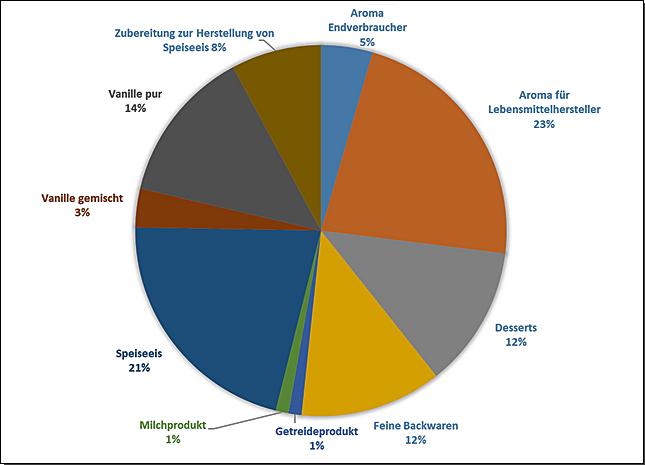 Abbildung 1: prozentualer Anteil der auf Vanille untersuchten Lebensmittelgruppen