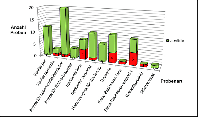 Abbildung 2: Beurteilungen der auf Vanille untersuchten Lebensmittelgruppen