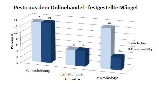 Grafik: Pesto aus dem Onlinehandel, festgestellte Mängel