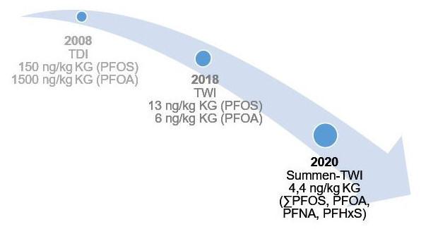 Abbildung 1: Zeitliche Entwicklung der toxikologischen Referenzwerte, welche von der EFSA 2008, 2018 und 2020 für ausgewählte PFAS abgeleitet wurden. TDI = tolerable tägliche Aufnahmemenge, TWI = tolerable wöchentliche Aufnahmemenge (jeweils in ng/kg Körpergewicht (KG))