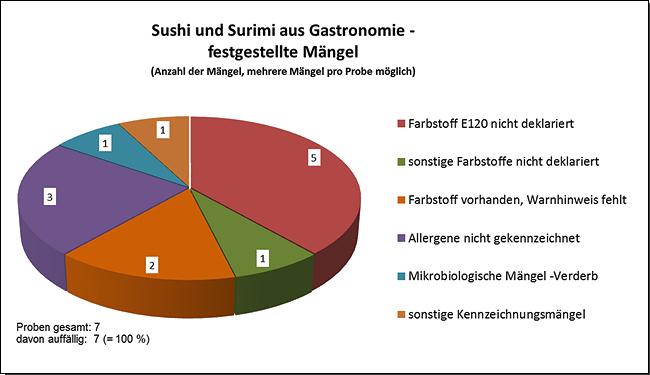Grafik: Untersuchung und Beurteilung von Sushi (v.a. mit Surimi) aus der Gastronomie