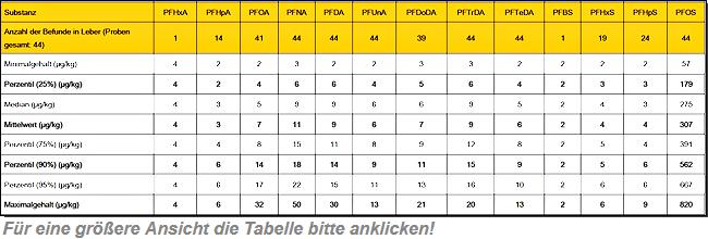Tabelle 1: PFAS-Befunde in Leber von Wildschweinen aus den Jahren 2014 und 2018 in µg/kg