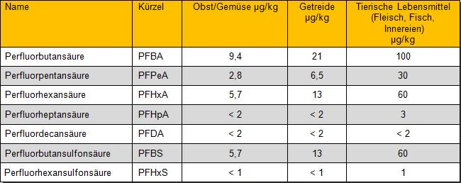 Tabelle 2: Beurteilungswerte einzelner PFAS in verschiedenen Lebensmittelgruppen für Baden-Württemberg