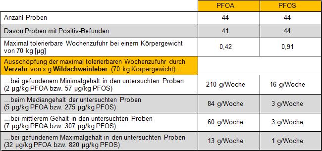 Tabelle 3: Maximale wöchentliche Verzehrmengen von Wildschweinleber berechnet anhand der TWI-Werte der EFSA von 2018