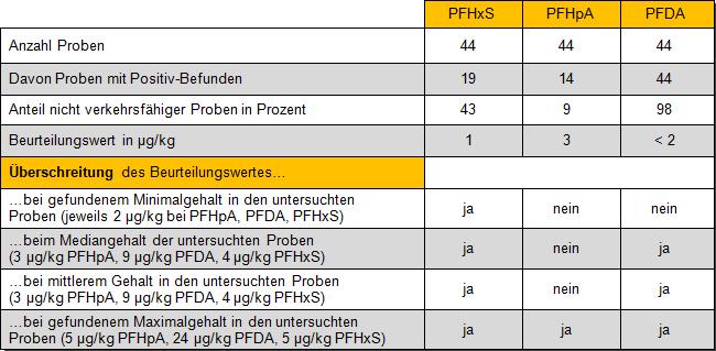 Tabelle 4 : Bewertung von Wildschweinleber anhand der Beurteilungswerte (BUW) für Baden-Württemberg, Stand 2018